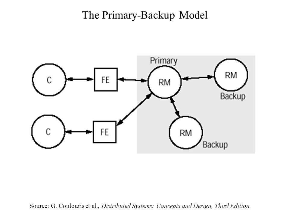 The Primary-Backup Model Source: G.