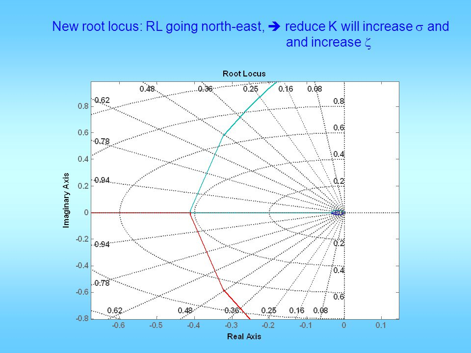 New root locus: RL going north-east,  reduce K will increase  and and increase 