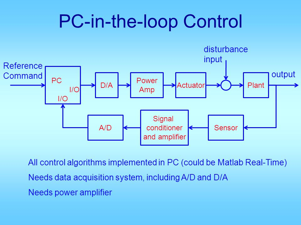 PC-in-the-loop Control Power Amp Actuator Reference Command output Plant Sensor disturbance input A/D D/A PC I/O All control algorithms implemented in PC (could be Matlab Real-Time) Needs data acquisition system, including A/D and D/A Needs power amplifier Signal conditioner and amplifier