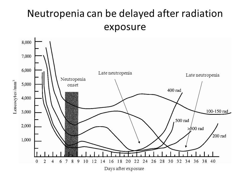 Days after exposure Leucocytes /mm 3 Neutropenia onset Late neutropenia Neutropenia can be delayed after radiation exposure