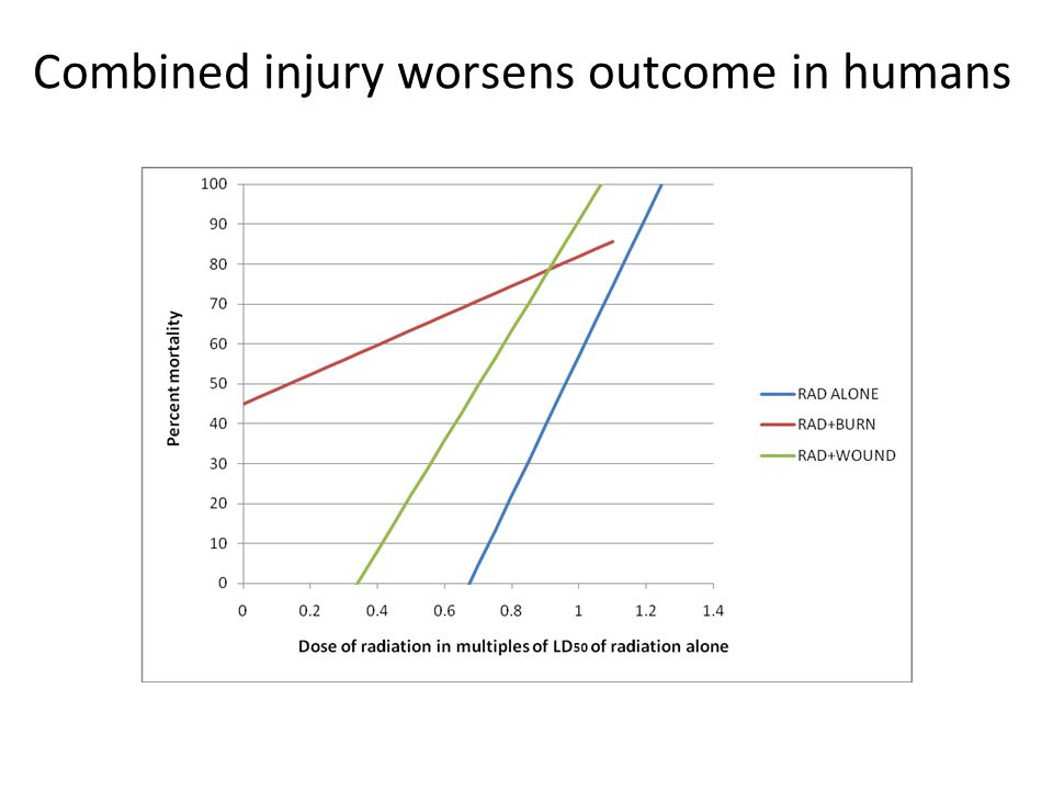 Combined injury worsens outcome in humans