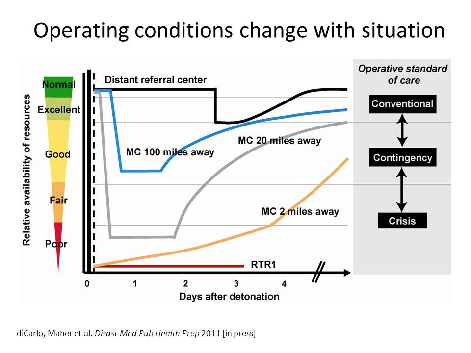 diCarlo, Maher et al. Disast Med Pub Health Prep 2011 [in press]