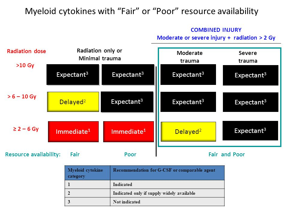 Myeloid cytokine category Recommendation for G-CSF or comparable agent 1Indicated 2Indicated only if supply widely available 3Not indicated > 6 – 10 Gy ≥ 2 – 6 Gy Expectant 3 Immediate 1 >10 Gy Radiation dose Expectant 3 Delayed 2 Radiation only or Minimal trauma Severe trauma Moderate trauma Expectant 3 Delayed 2 Immediate 1 Expectant 3 Resource availability:Poor Fair Fair and Poor COMBINED INJURY Moderate or severe injury + radiation > 2 Gy Myeloid cytokines with Fair or Poor resource availability