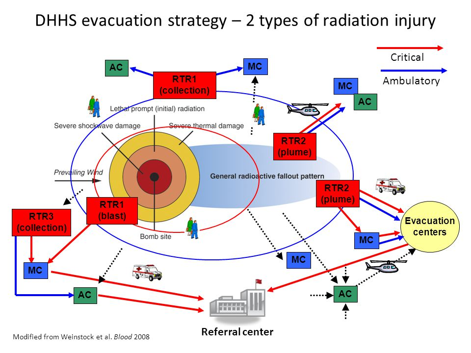 Radiation Dose (Gy) Resource availability: 6 - 10 Severe > 2 - 6 Moderate Delayed < 2 Minimal Minimal > 10 Likely fatal (in higher range) Expectant Immediate Good Fair Poor Expectant Immediate Expectant Minimal Standard of care: Contingency Crisis Minimal Expectant Immediate Normal Conventional Expectant Radiation Injury Only Coleman CN, Weinstock DM et al.