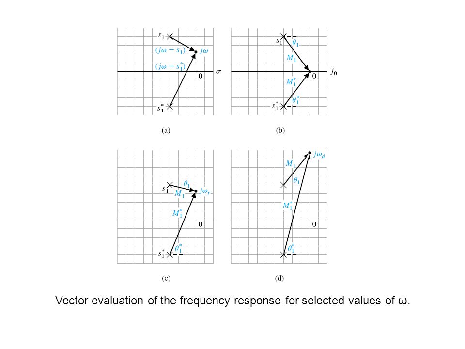 Vector evaluation of the frequency response for selected values of ω.