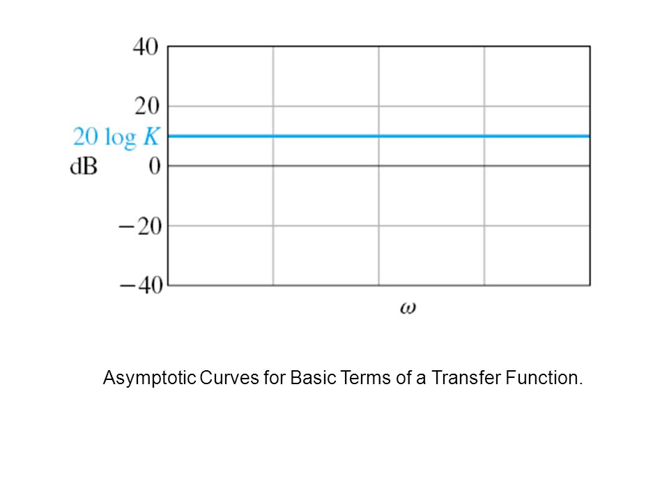Asymptotic Curves for Basic Terms of a Transfer Function.