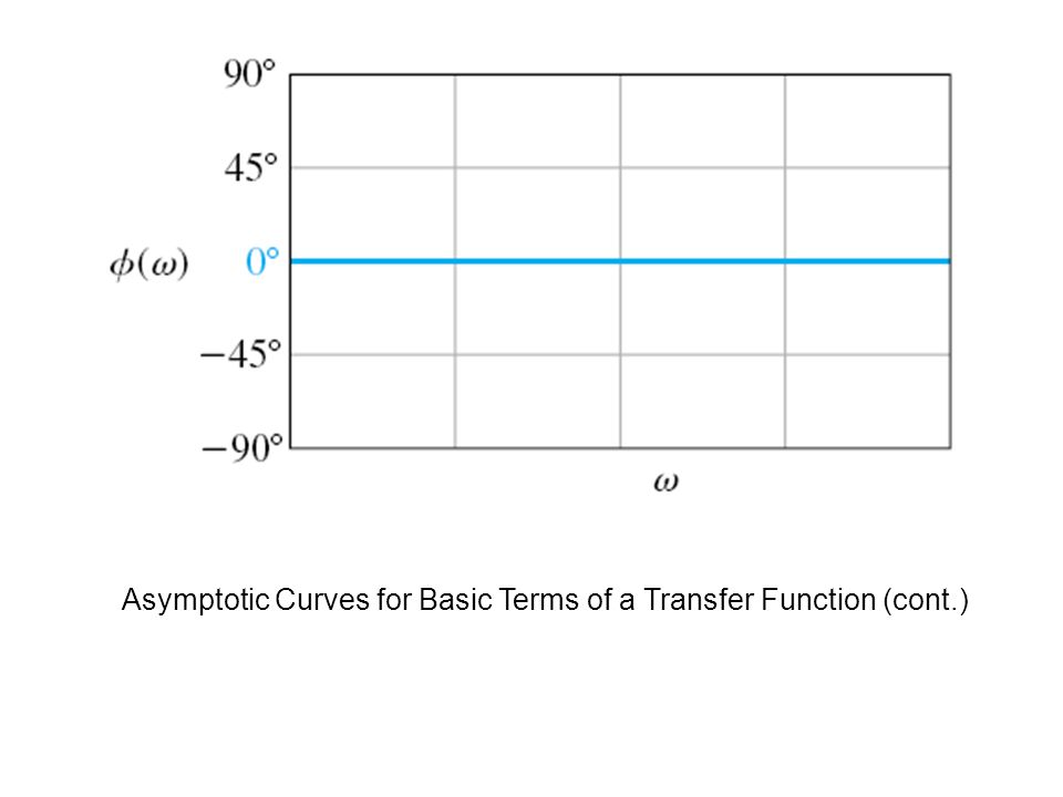 Asymptotic Curves for Basic Terms of a Transfer Function (cont.)
