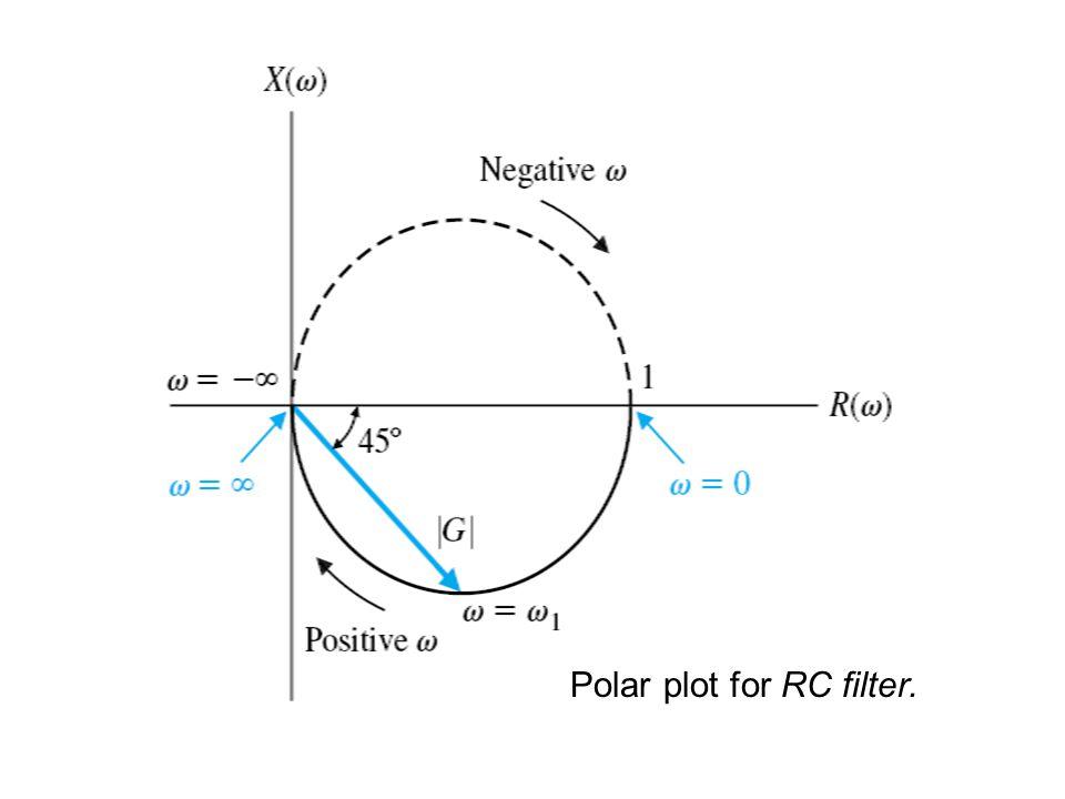 Polar plot for RC filter.