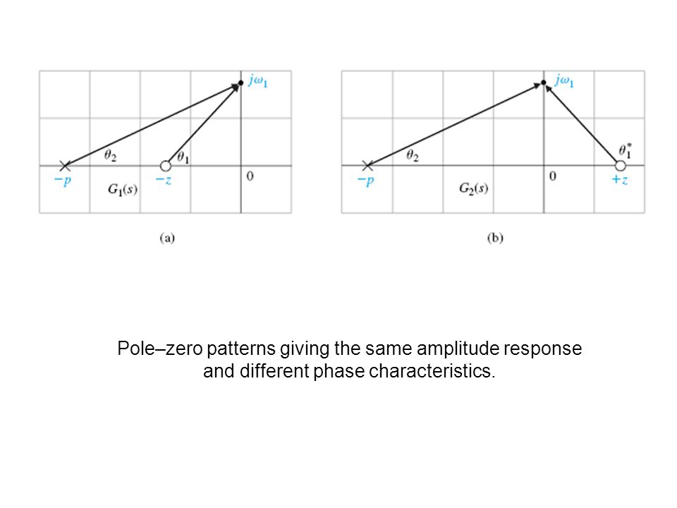 Pole–zero patterns giving the same amplitude response and different phase characteristics.