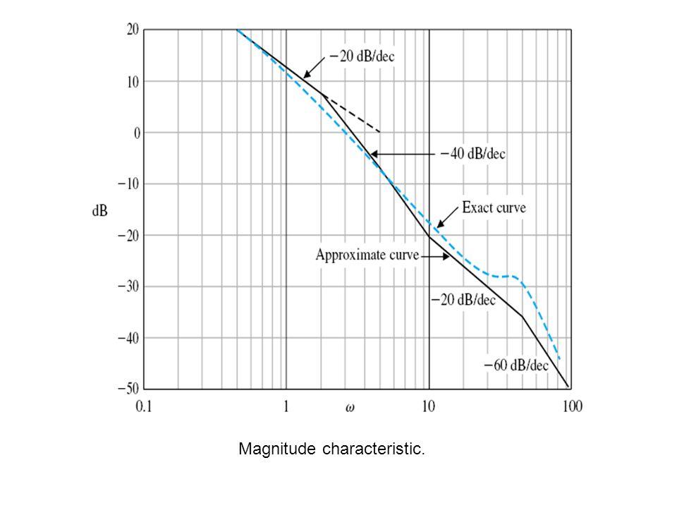 Magnitude characteristic.
