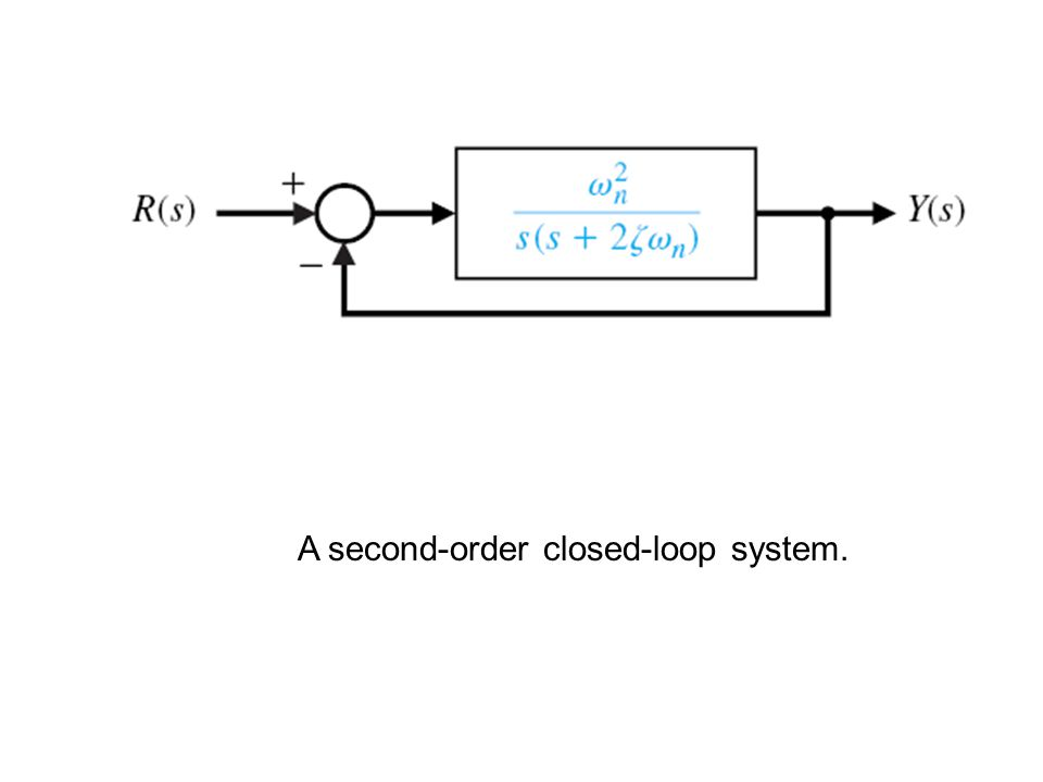A second-order closed-loop system.
