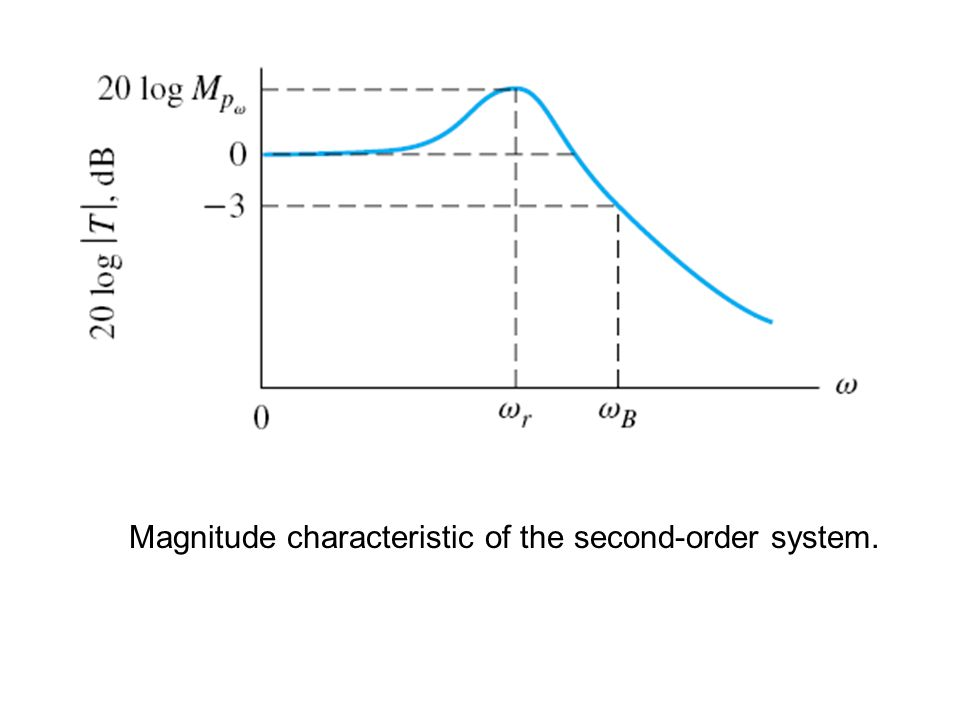 Magnitude characteristic of the second-order system.