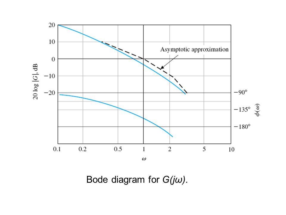 Bode diagram for G(jω).