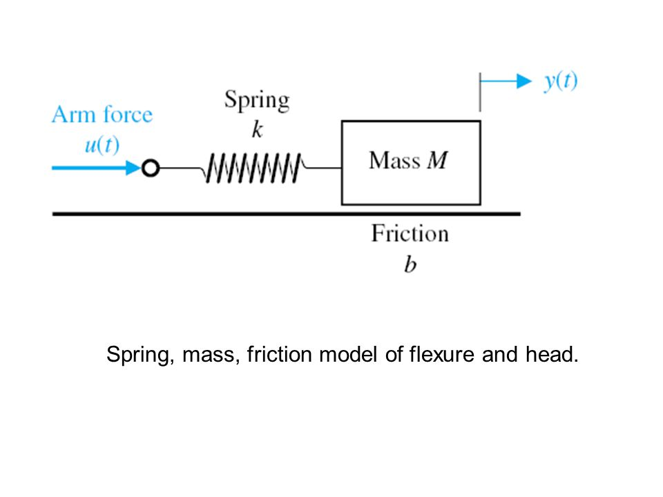Spring, mass, friction model of flexure and head.