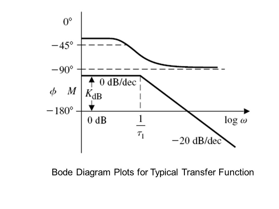 Bode Diagram Plots for Typical Transfer Function