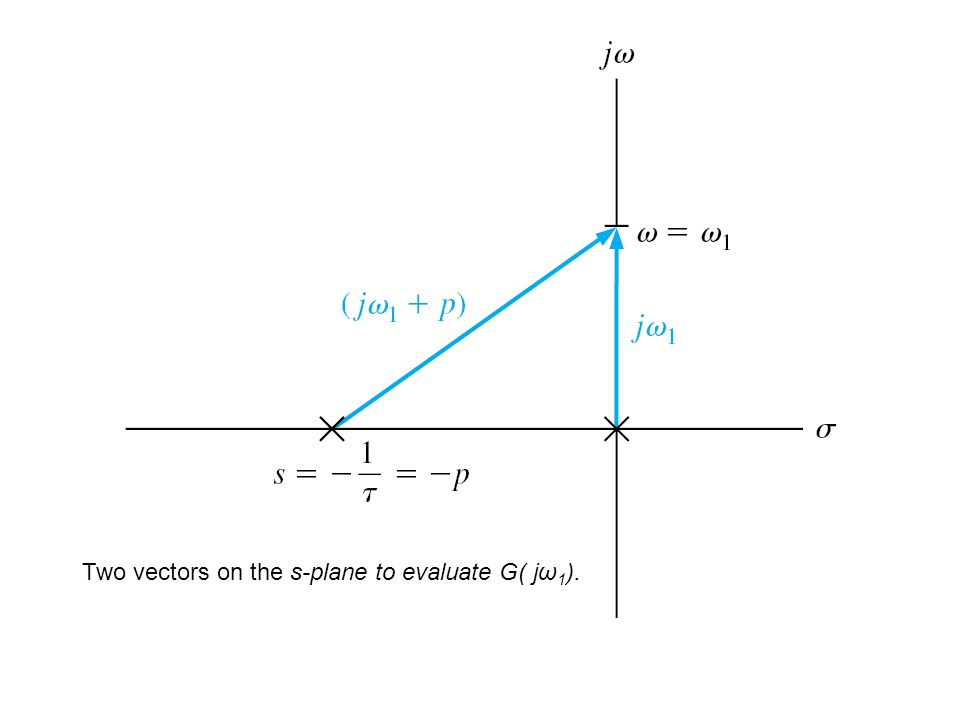 Two vectors on the s-plane to evaluate G( jω 1 ).