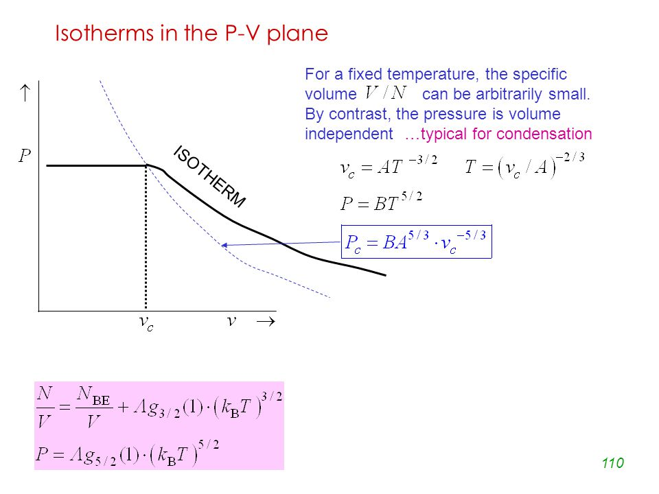 110 Isotherms in the P-V plane For a fixed temperature, the specific volume can be arbitrarily small.