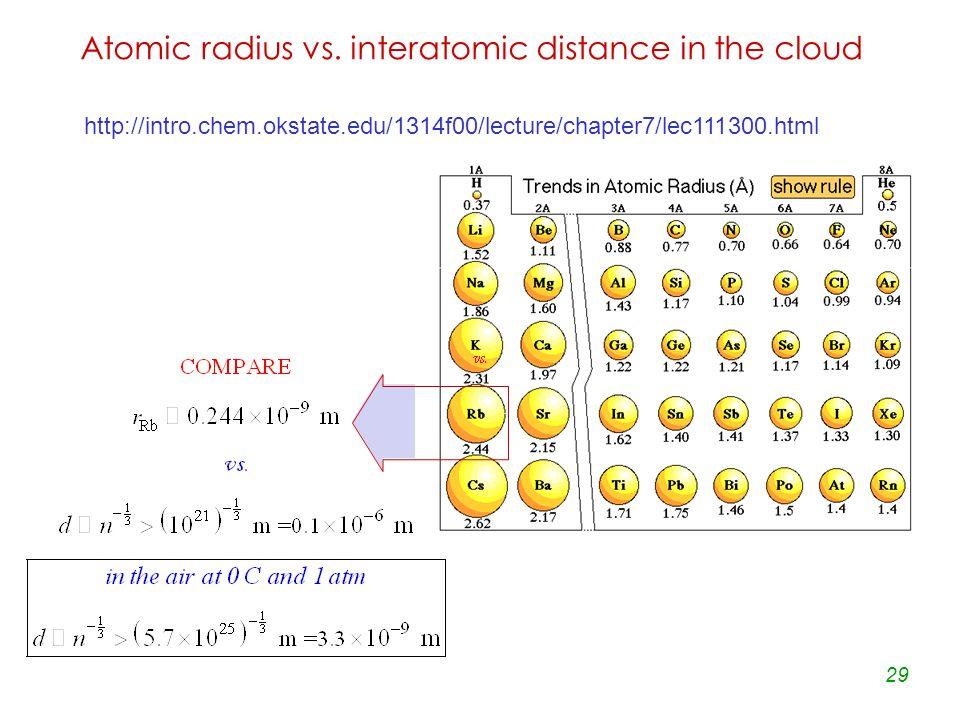 Atomic radius vs.