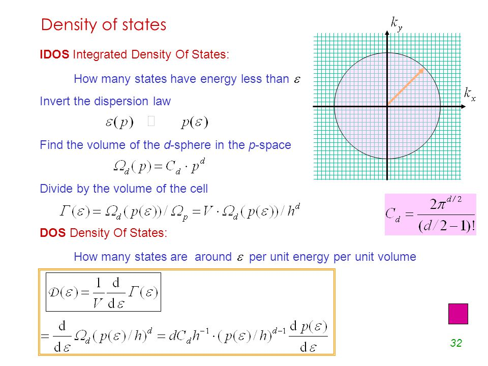 32 IDOS Integrated Density Of States: How many states have energy less than  Invert the dispersion law Find the volume of the d-sphere in the p-space Divide by the volume of the cell DOS Density Of States: How many states are around  per unit energy per unit volume Density of states