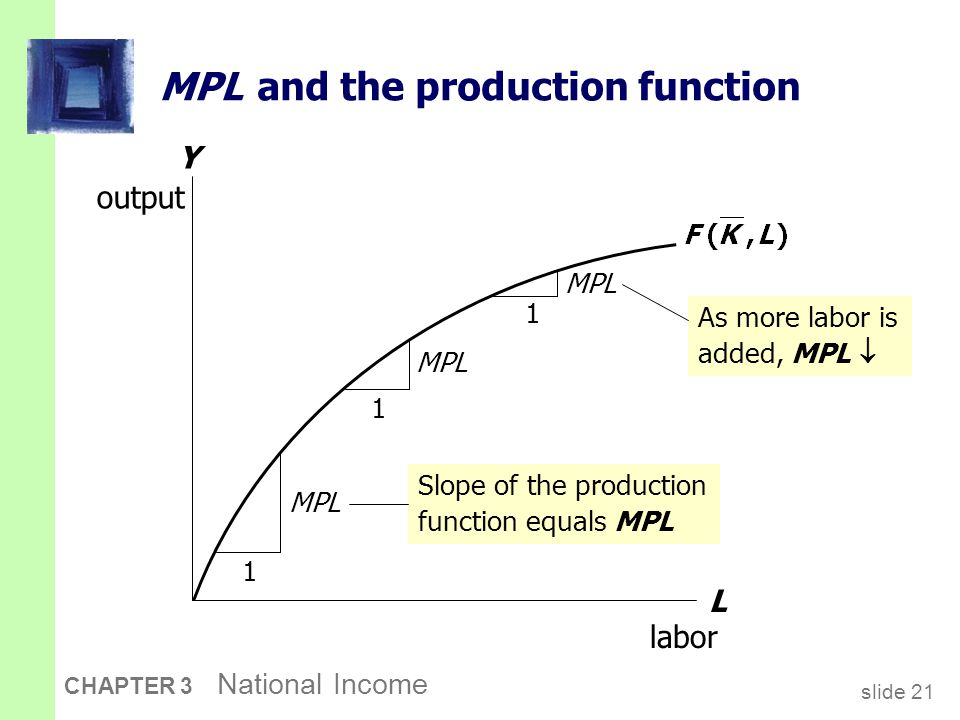slide 21 CHAPTER 3 National Income Y output MPL and the production function L labor 1 MPL 1 1 As more labor is added, MPL  Slope of the production fu
