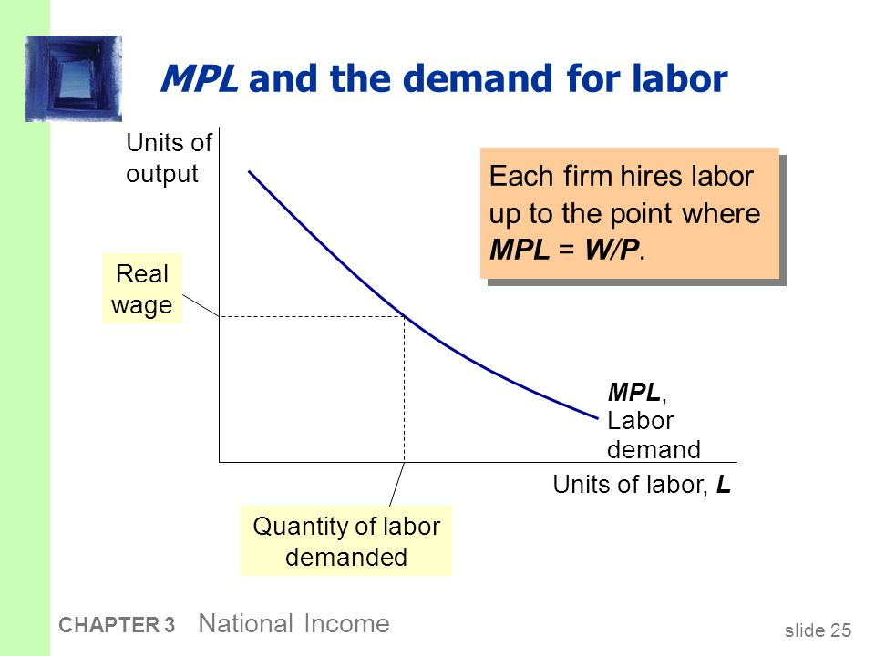 slide 25 CHAPTER 3 National Income MPL and the demand for labor Each firm hires labor up to the point where MPL = W/P. Units of output Units of labor,