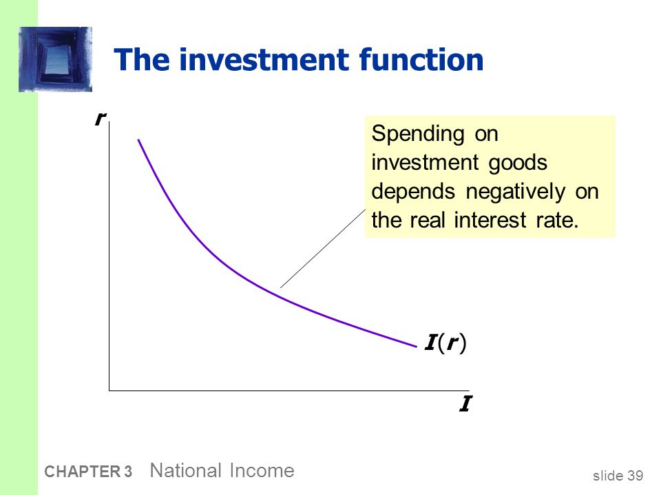 slide 39 CHAPTER 3 National Income The investment function r I I (r )I (r ) Spending on investment goods depends negatively on the real interest rate.