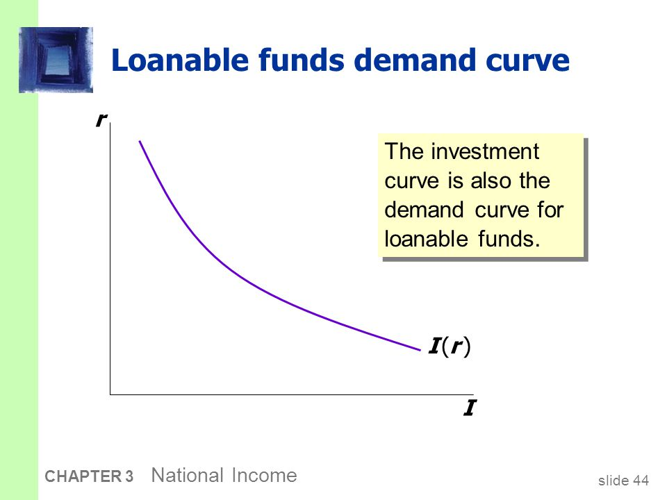 slide 44 CHAPTER 3 National Income Loanable funds demand curve r I I (r )I (r ) The investment curve is also the demand curve for loanable funds.