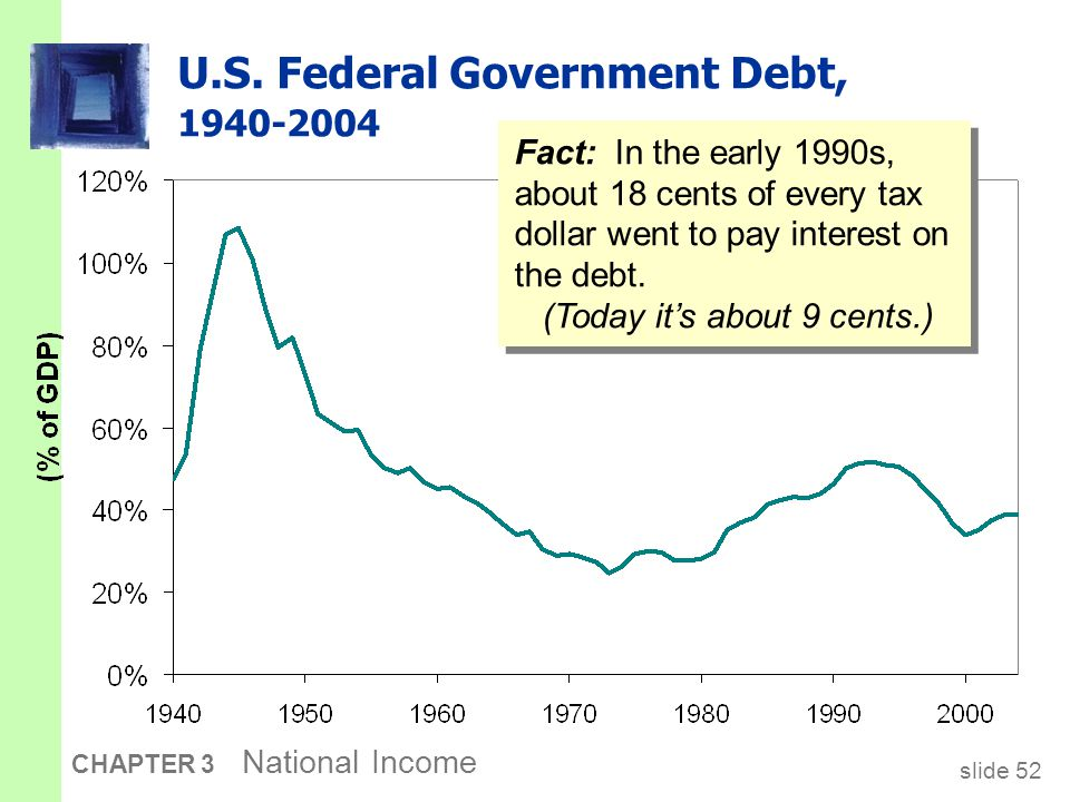 slide 52 CHAPTER 3 National Income U.S. Federal Government Debt, 1940-2004 Fact: In the early 1990s, about 18 cents of every tax dollar went to pay in