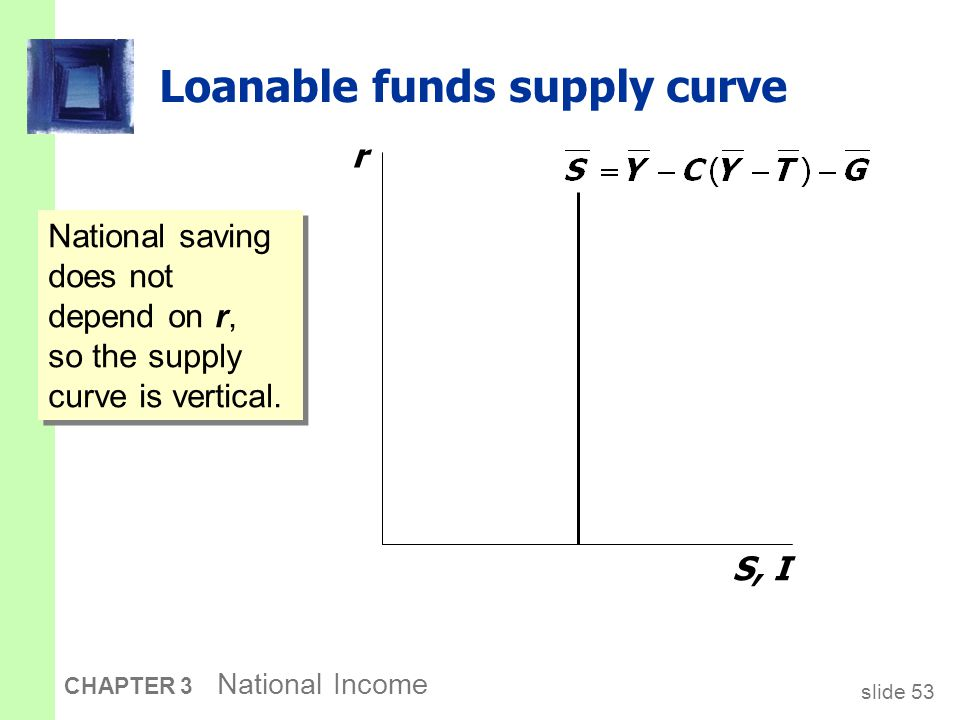 slide 53 CHAPTER 3 National Income Loanable funds supply curve r S, I National saving does not depend on r, so the supply curve is vertical.