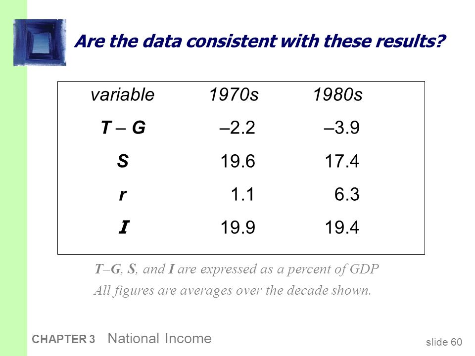 slide 60 CHAPTER 3 National Income Are the data consistent with these results? variable1970s1980s T – G–2.2–3.9 S19.617.4 r1.16.3 I 19.919.4 T–G, S, a