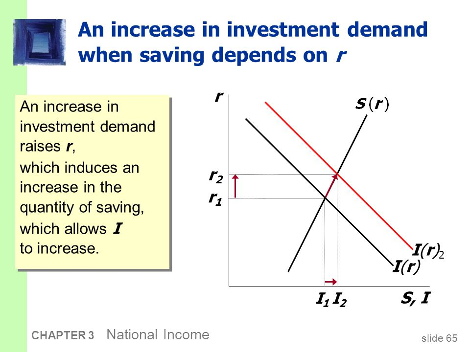 slide 65 CHAPTER 3 National Income An increase in investment demand when saving depends on r r S, I I(r)I(r)I(r)2I(r)2 r1r1 r2r2 An increase in invest