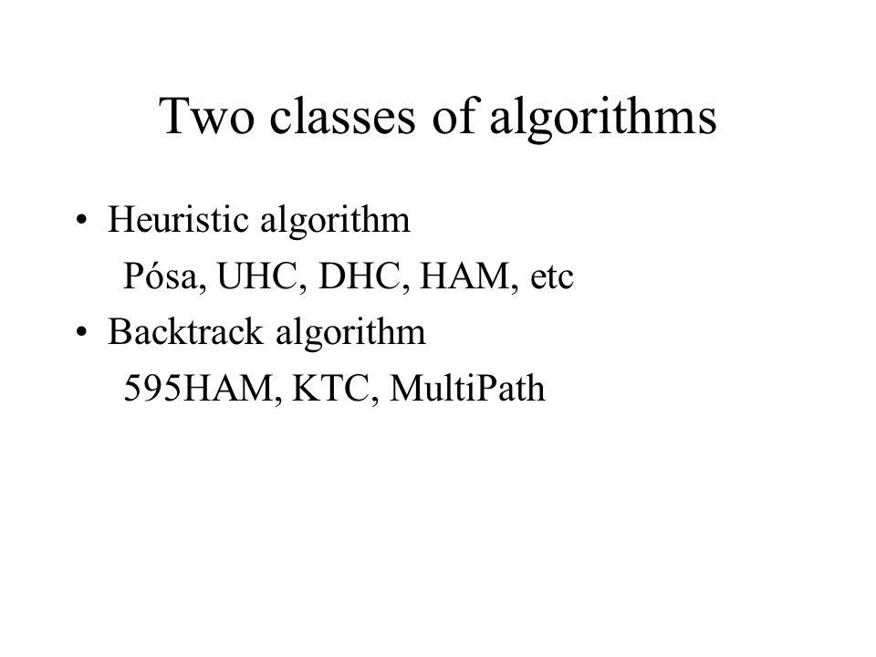 Two classes of algorithms Heuristic algorithm Pósa, UHC, DHC, HAM, etc Backtrack algorithm 595HAM, KTC, MultiPath