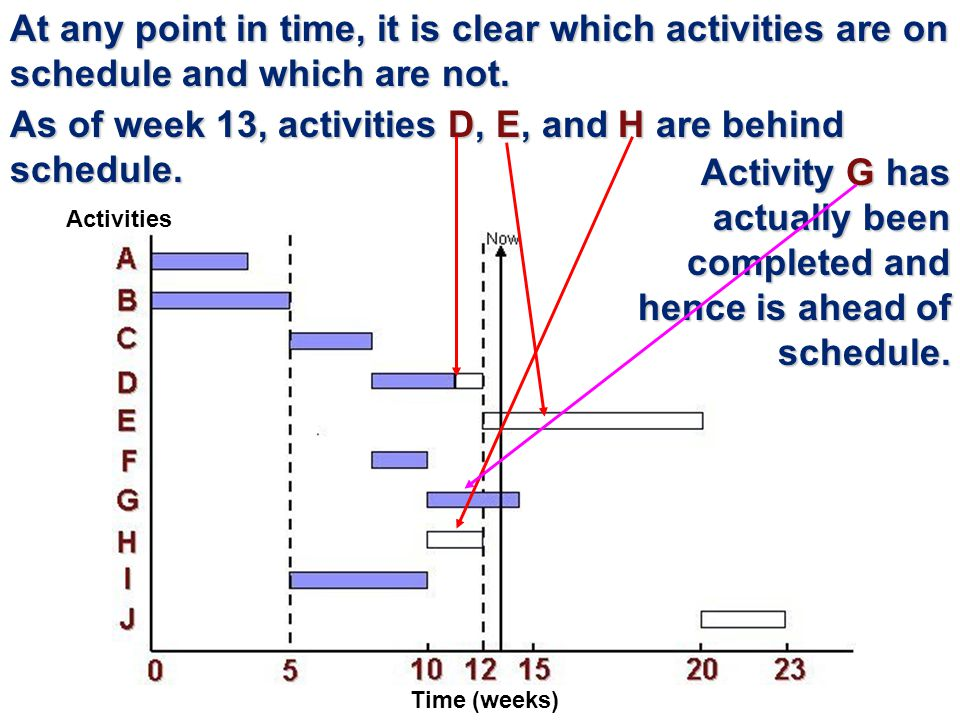 At any point in time, it is clear which activities are on schedule and which are not.
