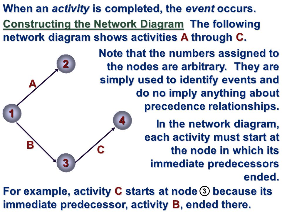 When an activity is completed, the event occurs.