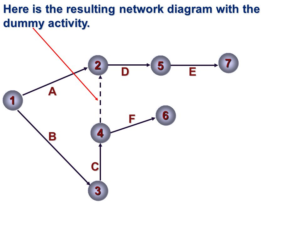 1 2 3 5 A B C7DE 4 F 6 Here is the resulting network diagram with the dummy activity.