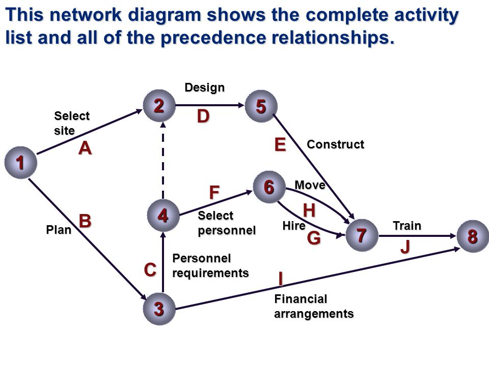 This network diagram shows the complete activity list and all of the precedence relationships.