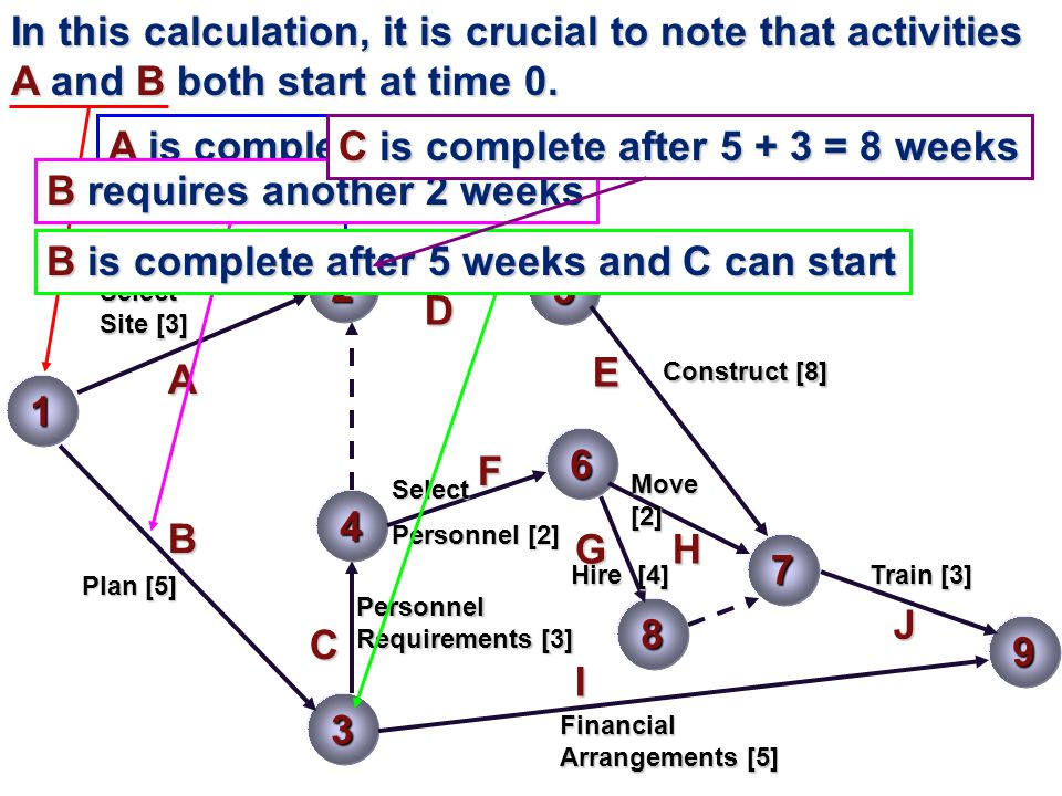 1 2 3 5 A B C 7 D E 4 F 6 9 HG J I 8 In this calculation, it is crucial to note that activities A and B both start at time 0.