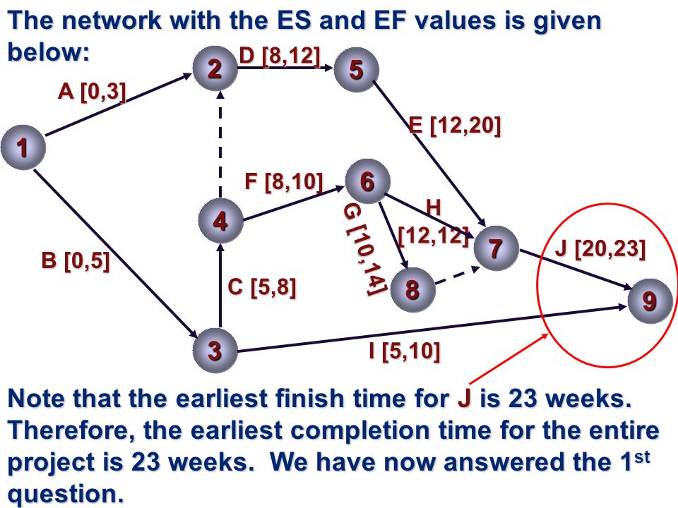 The network with the ES and EF values is given below: 1 2 3 5 A [0,3] B [0,5] C [5,8] 7 D [8,12] E [12,20] 4 F [8,10] 6 9 H[12,12] J [20,23] I [5,10] 8 G [10,14] Note that the earliest finish time for J is 23 weeks.