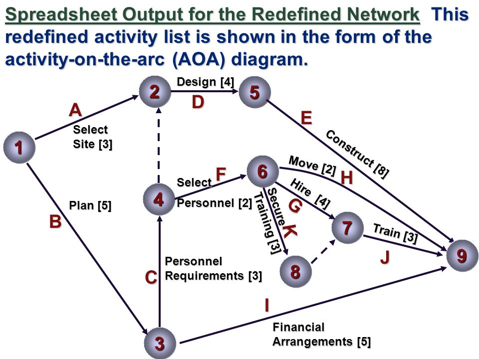 Spreadsheet Output for the Redefined Network This redefined activity list is shown in the form of the activity-on-the-arc (AOA) diagram.