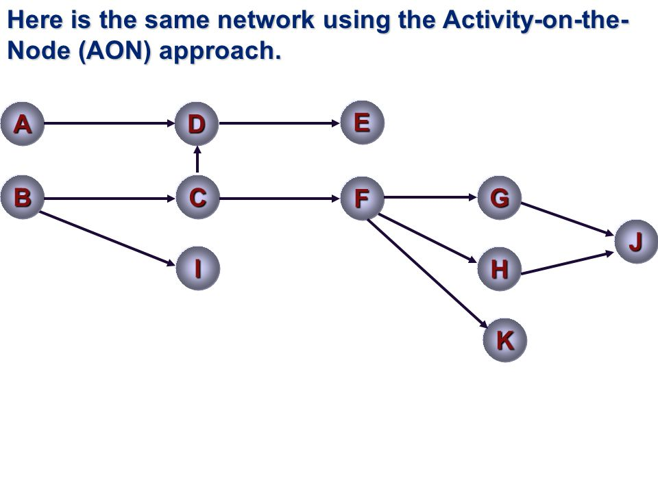 Here is the same network using the Activity-on-the- Node (AON) approach. AD B E J C F IH G K