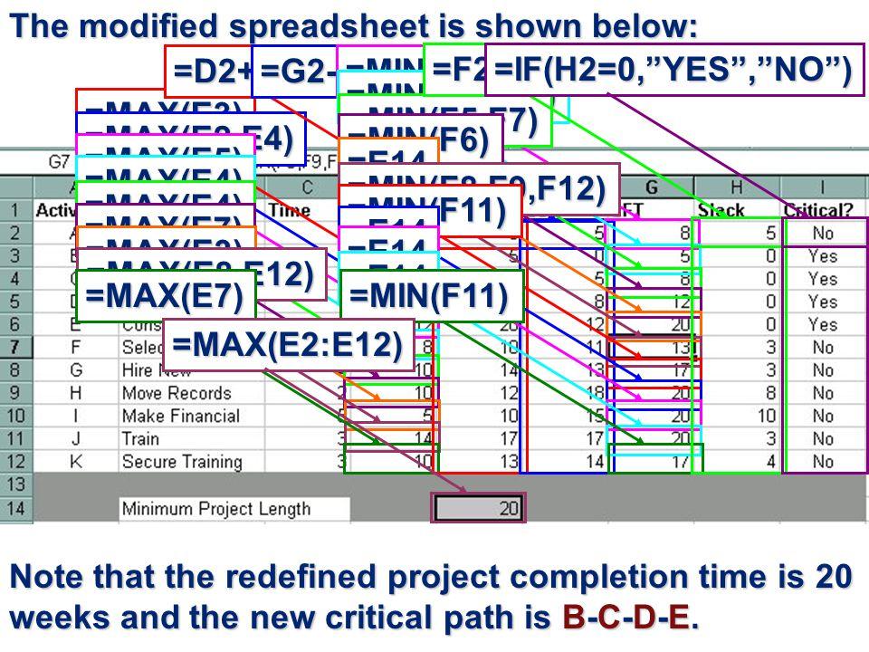 The modified spreadsheet is shown below: =MAX(E3) =MAX(E2,E4) =MAX(E5) =MAX(E4) =MAX(E4) =MAX(E7) =MAX(E3) =MAX(E8,E12) =MAX(E7) =D2+C2=G2-C2=MIN(F5)