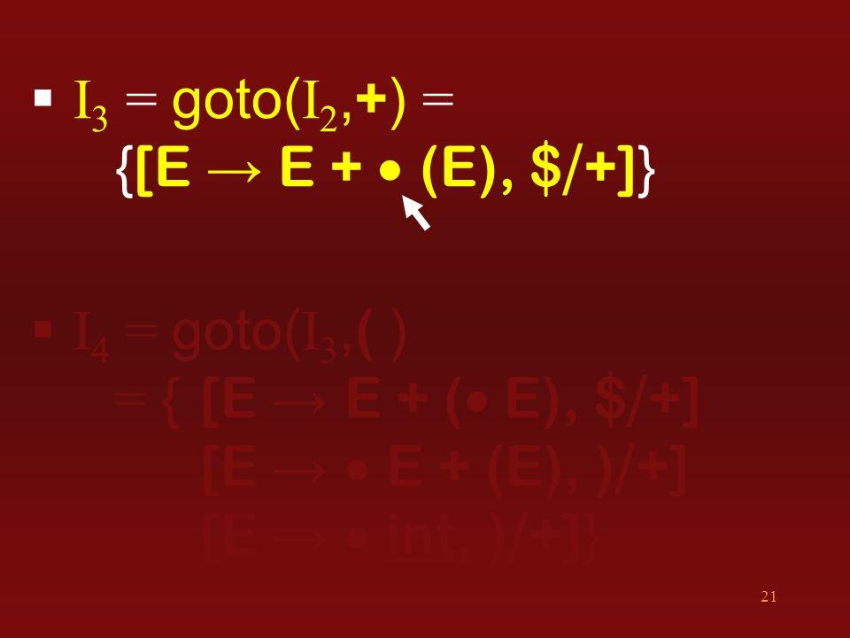 21  I 3 = goto( I 2, + ) = { [E → E +  (E), $ / +] }  I 4 = goto( I 3, ( ) = { [E → E + (  E), $ / +] [E →  E + (E), ) / +] [E →  int, ) / +] }