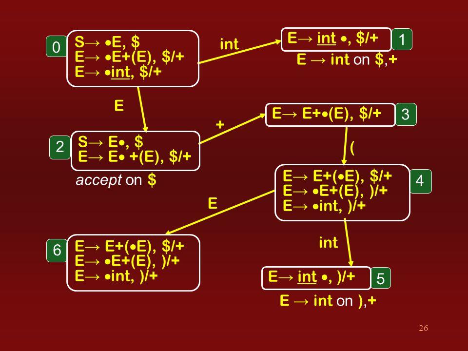 26 0 E → int on ), + int E + ( E E → int on $, + accept on $ S →  E, $ E →  E+(E), $/+ E →  int, $/+ 1 E → int , $/+ 2 S → E , $ E → E  +(E), $/+ 3 E → E+  (E), $/+ 4 E → E+(  E), $/+ E →  E+(E), )/+ E →  int, )/+ 6 E → E+(  E), $/+ E →  E+(E), )/+ E →  int, )/+ 5 E → int , )/+