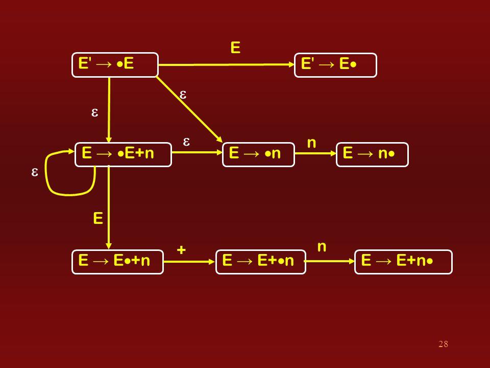 28 E  E + E → EE → E E → EE → E E →  E+nE →  n E → E+  nE → E  +n E → n  E → E+n    n n 