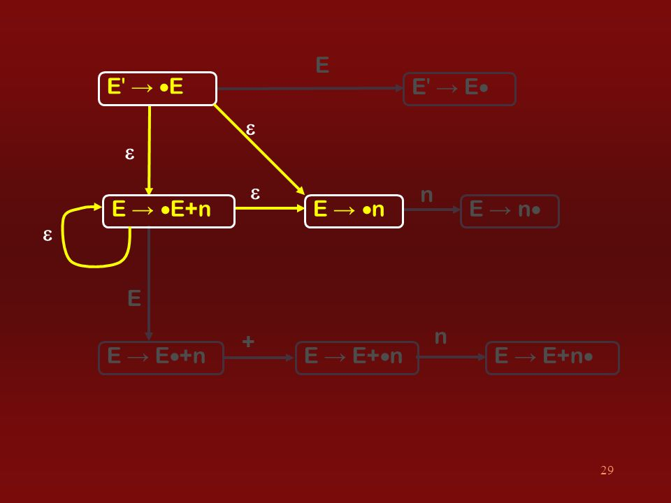 29 E  E + E → EE → E E → EE → E E →  E+nE →  n E → E+  nE → E  +n E → n  E → E+n    n n 