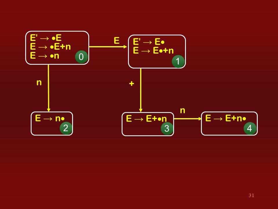 31 E + E →  E E →  E+n E →  n E → E  E → E  +n n n 0 1 2 3 4 E → E+  n E → n  E → E+n 