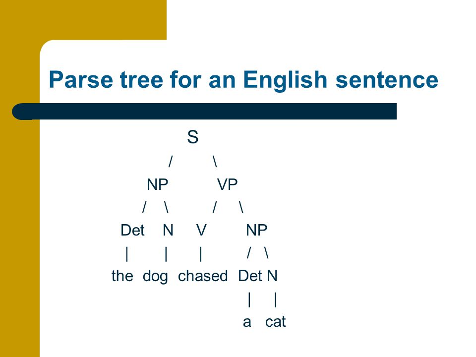 Parse tree for an English sentence S / \ NP VP / \ / \ Det N V NP | | | / \ the dog chased Det N | | a cat