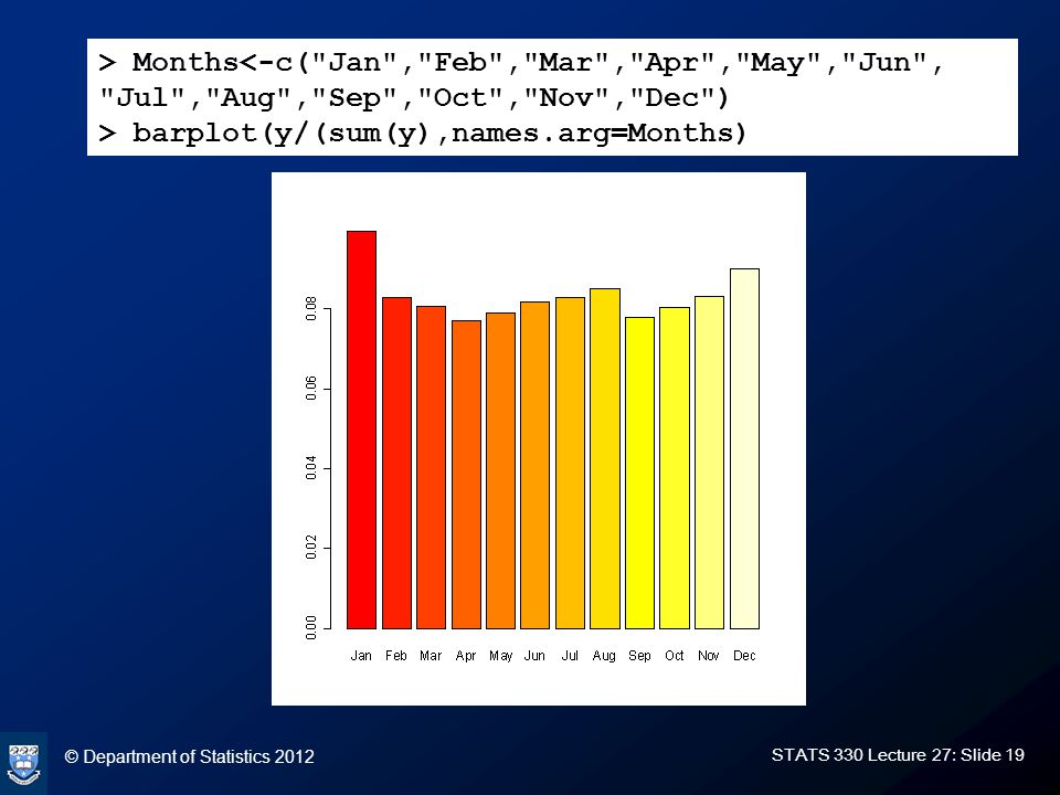 © Department of Statistics 2012 STATS 330 Lecture 27: Slide 19 > Months<-c( Jan , Feb , Mar , Apr , May , Jun , Jul , Aug , Sep , Oct , Nov , Dec ) > barplot(y/(sum(y),names.arg=Months)