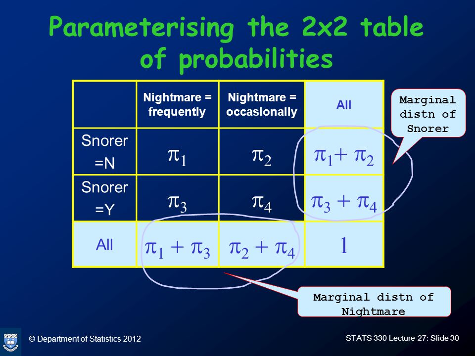 © Department of Statistics 2012 STATS 330 Lecture 27: Slide 30 Parameterising the 2x2 table of probabilities Nightmare = frequently Nightmare = occasionally All Snorer =N       Snorer =Y       All          Marginal distn of Snorer Marginal distn of Nightmare