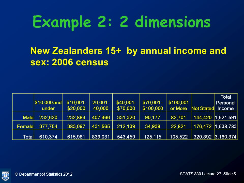 © Department of Statistics 2012 STATS 330 Lecture 27: Slide 36 More math stuff